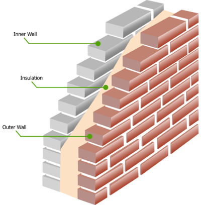 cavitywall